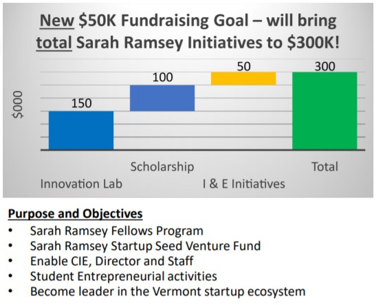 Sarah Ramsey Fund bar chart showing $50k Fundraising Goal and total contribution to Champlain College.